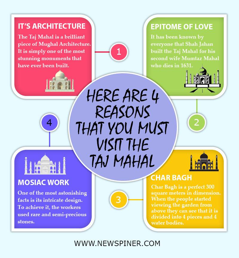 4 Reasons that you must visit Taj Mahal