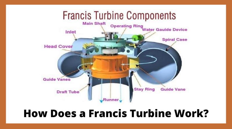 How does a Francis Turbine work?