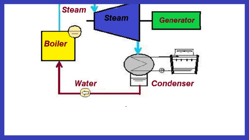 How does a Steam Turbine Work?